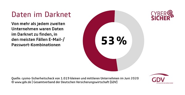 Darknet dating seiten